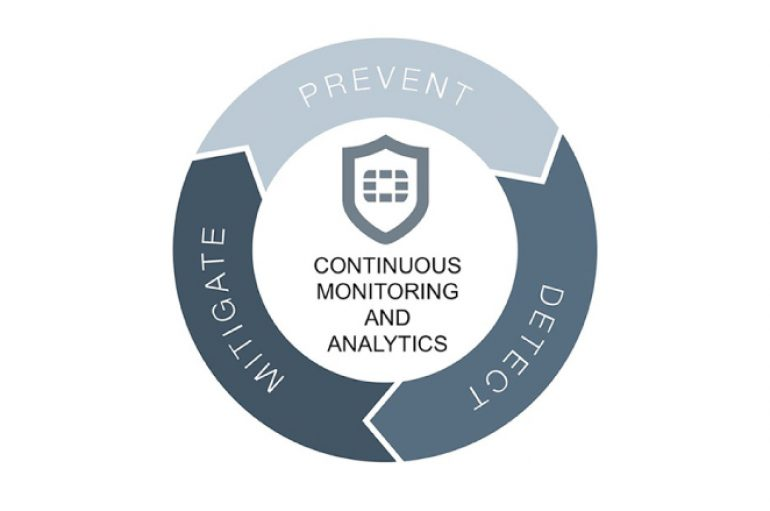 Fortinet Advanced Threat Protection (ATP)