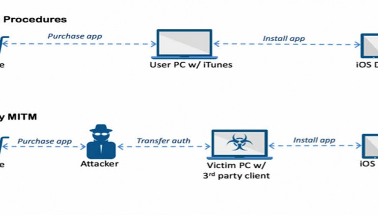 'AceDeceiver' malware secretly installs malicious apps onto iOS devices