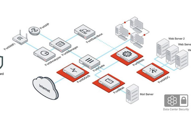 Fortinet Application Security Solution