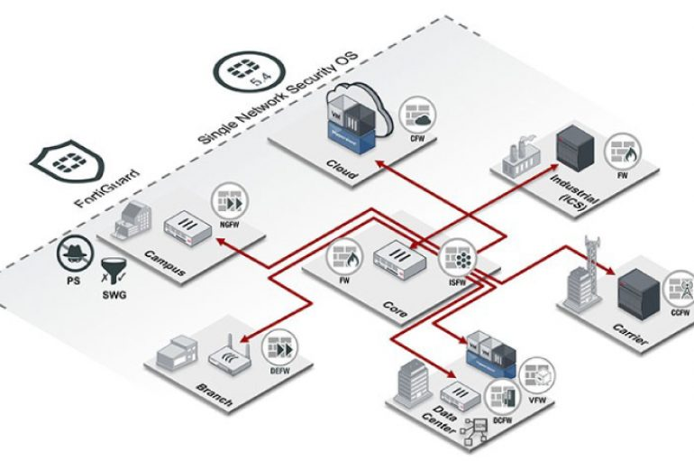 The Fortinet Enterprise Firewall Solution
