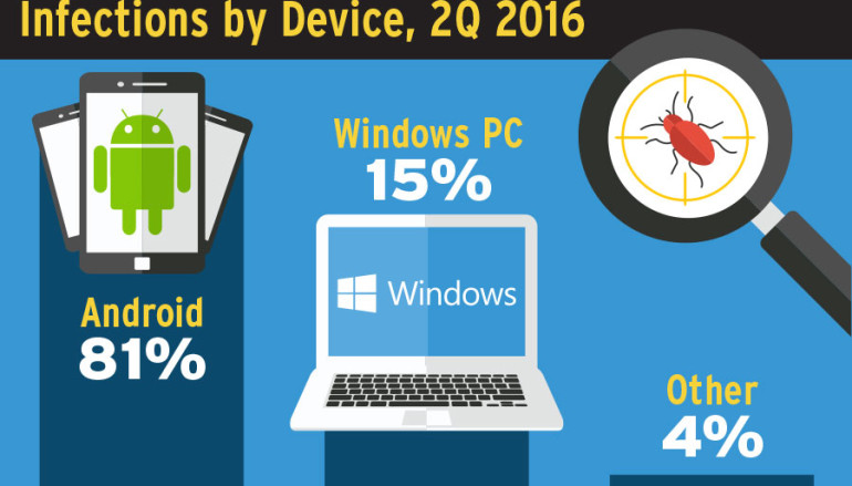 Cybercrime, Malware Shift to Mobile Devices
