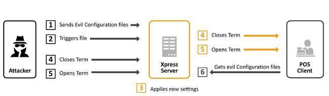 SAP-POS-hack