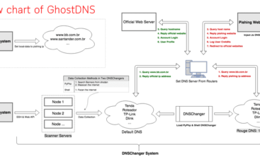 GhostDNS malware already infected over 100K+ devices and targets 70+ different types of home routers