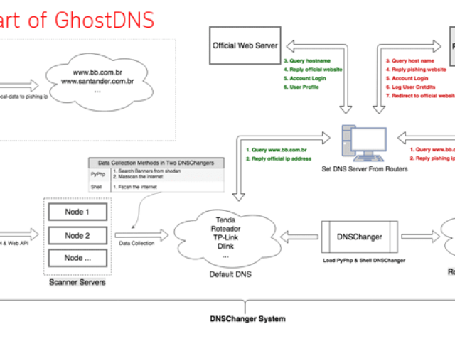 GhostDNS malware already infected over 100K+ devices and