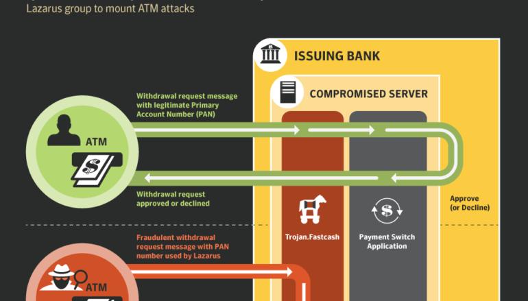 Symantec Shared Details of North Korean Lazarus's FastCash Trojan Used to Hack Banks