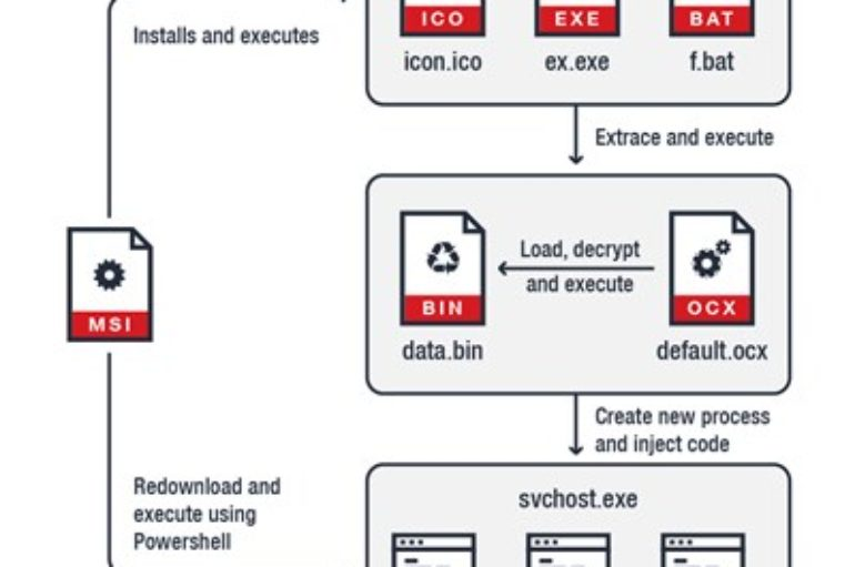 Stealthy Crypto-Mining Malware Evades Detection