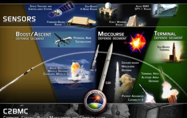 US Ballistic Missile Defense Systems (BMDS) Open to Cyber Attacks