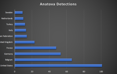 Anatova Ransomware – Expert Believe It Will Be A Dangerous Threat