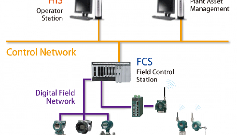 High Severity DoS bug affects Several Yokogawa products