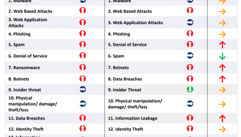 Reading The ENISA Threat Landscape Report 2018