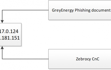 Kaspersky Links GreyEnergy and Zebrocy Activities