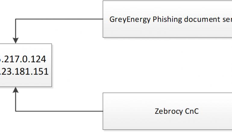 Kaspersky Links GreyEnergy and Zebrocy Activities