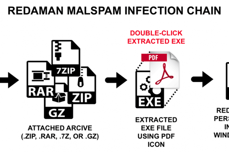 New Russian Language Malspam is delivering Redaman Banking Malware