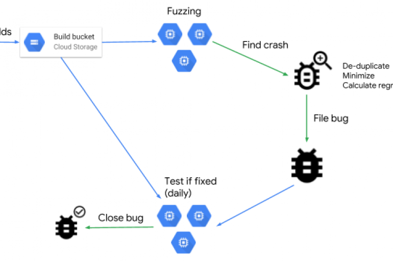 Google Open Sourced the ClusterFuzz Fuzzing Platform