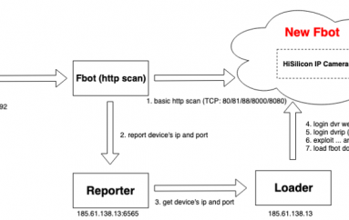 Fbot Malware Targets HiSilicon DVR/NVR Soc Devices