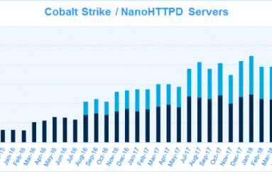 A Cobalt Strike Flaw Exposed Attackers' Infrastructure