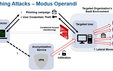 Massive Attacks Bypass MFA on Office 365 and G Suite accounts via IMAP Protocol