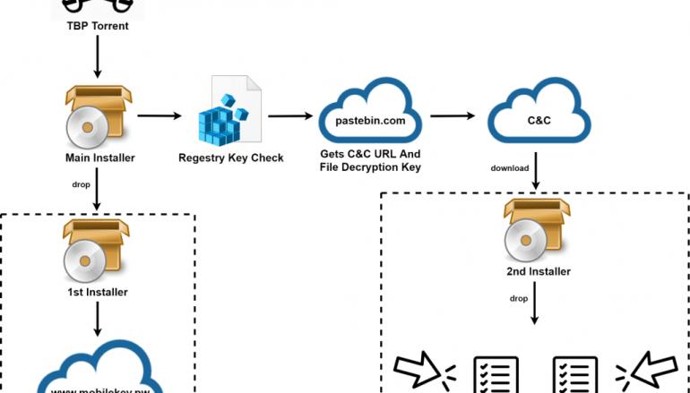 Crooks use The Pirate Bay to Spread PirateMatryoshka Malware via Reputed Seeders