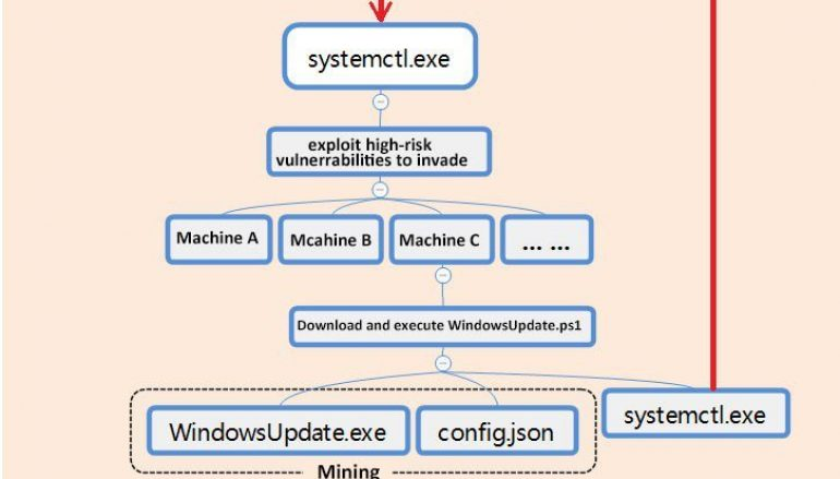 Modular Cryptojacking Malware Uses Worm Abilities to Spread