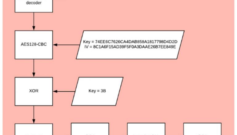 OceanLotus APT Group Leverages a Steganography-based Loader to Deliver Backdoors