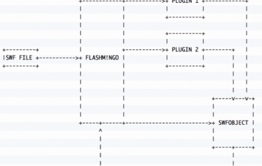 FireEye releases FLASHMINGO Tool to Analyze Adobe Flash Files