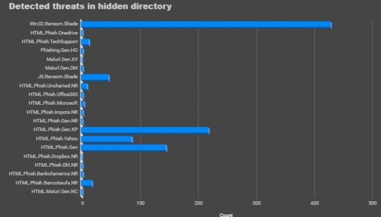 Crooks Use Hidden Directories of Compromised HTTPS Sites to Deliver Malware