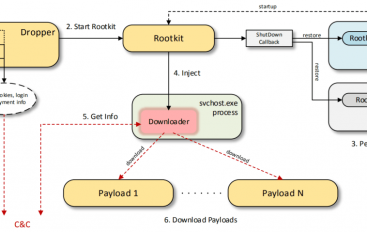 Scranos – A Cross Platform, Rootkit-Enabled Spyware Rapidly Spreading