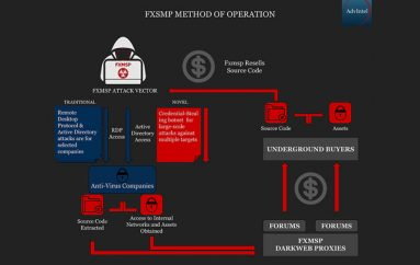 Hacking Group Fxmsp Claims they Hacked 3 Major US Antivirus Companies