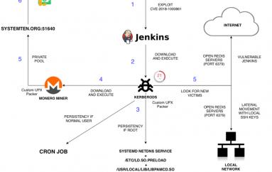 Hackers Exploit Jenkins Flaw CVE-2018-1000861 to Kerberods Malware