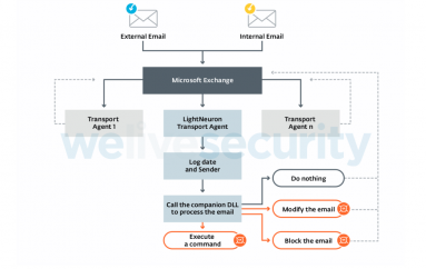 LightNeuron, a Turla's Backdoor Used to Compromise Exchange Mail Servers