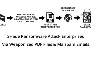Shade Ransomware Attack Enterprise Networks through Weaponized PDF Files & Malspam Emails