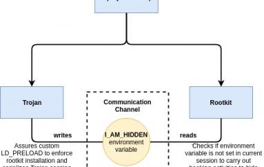 HiddenWasp, a Sophisticated Linux Malware Borrows from Mirai and Azazel