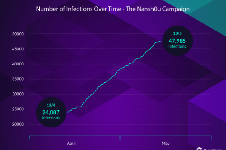 Nansh0u Campaign Already Infected 50,000 MS-SQL and PHPMyAdmin Servers