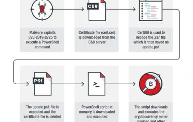 CVE-2019-2725 Oracle WebLogic Flaw Exploited in Cryptojacking Campaign