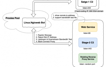 Free Proxy Service Runs on Top of Linux Ngioweb Botnet