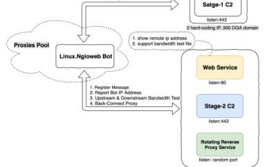 Free Proxy Service Runs on Top of Linux Ngioweb Botnet
