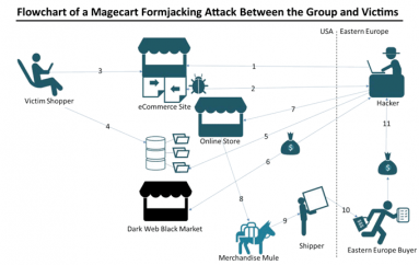 Magecart Hackers Compromise Another 80 eCommerce Sites