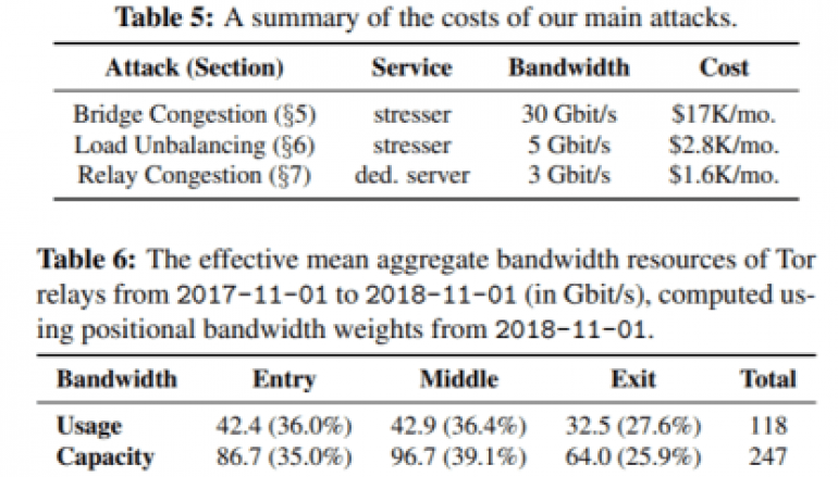 DoS Attacks Against Most Used Default Tor Bridges Could Be Very Cheap