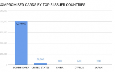 Over 1 Million Payment Cards from South Korea Sold on the Dark Web