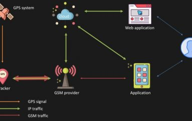 Over 600k GPS Trackers Left Exposed Online with a Default Password of '123456'