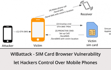 WIBattack – SIM Card Browser Bug Let Hackers Take Control Over Mobile Phones to Make Calls & SMS