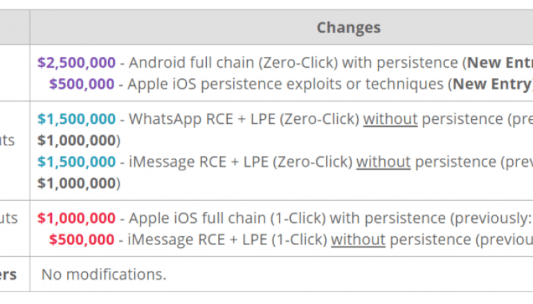 Android Zero-Day Exploits are the Most Expensive in the New Zerodium Price List