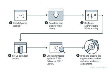 Skidmap Linux Miner Leverages Kernel-Mode Rootkits to Evade Detection