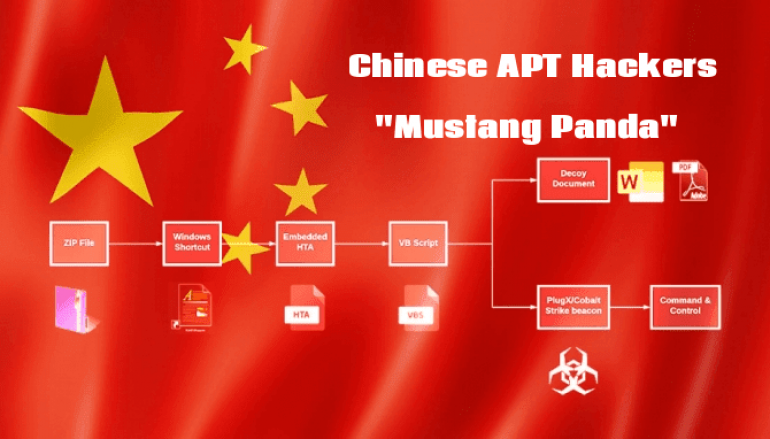 Chinese APT Hackers Mustang Panda Attack Public & Private Sectors Using Weaponized PDF and Word Documents