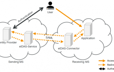 eIDAS Flaws Allowed Attackers to Impersonate any EU Citizen or Business