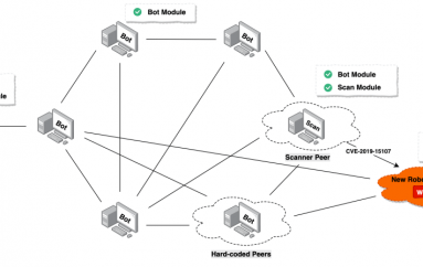 Roboto, a New P2P Botnet Targets Linux Webmin Servers
