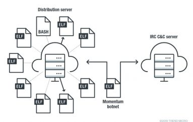 Trend Micro Observed Notable Malware Activity Associated with the Momentum Botnet