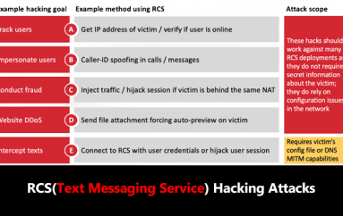 RCS – New Android Text Messaging Service Let Hackers to Take Full Control of User Accounts