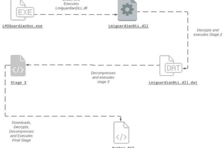 New 'PyXie' Python RAT Targets Multiple Industries