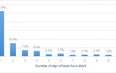 Microsoft Report: Around 0.08% of RDP Brute-Force Attacks are Successful